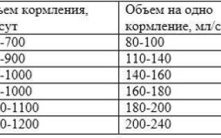 Питание детей до года: таблица питание новорожденного по месяцам