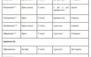 Лечение паховой эпидермофитии у мужчин и женщин, фото