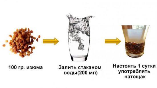 Как правильно очистить печень при помощи изюма