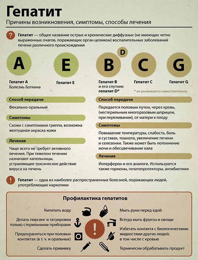 Самые тяжелые формы вирусных и других гепатитов