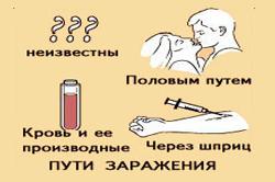 Можно ли вылечить гепатит С навсегда