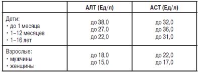 Какое нормальное значение АЛТ и АСТ должно быть у женщин