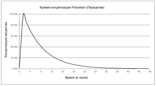 МИДОКАЛМ и ПИРАЦЕТАМ - можно ли принимать одновременно (совместимость)