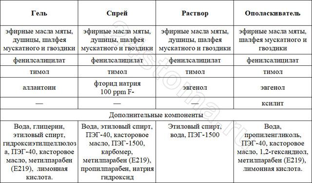 Пародонтоцид: цена, инструкция по применению и отзывы