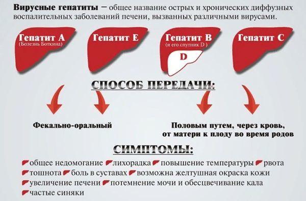 Причины боли в правом боку под ребрами. Боль в правом подреберье спереди
