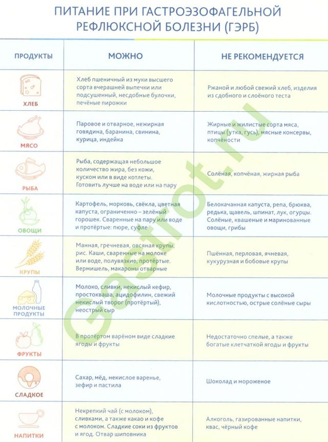 Эзофагит гастродуоденит диета