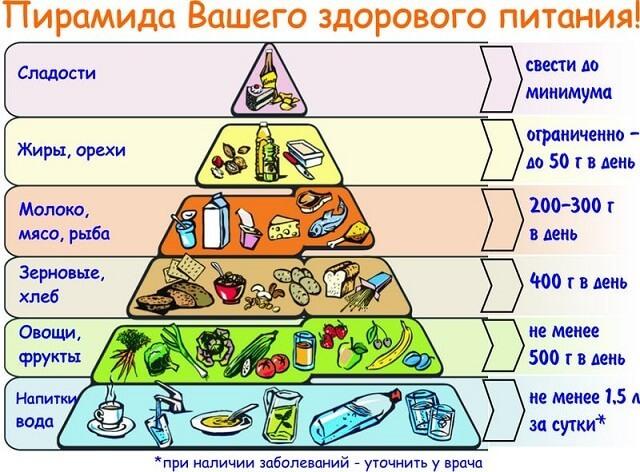 Здоровое питание: рецепты, основные правила, меню