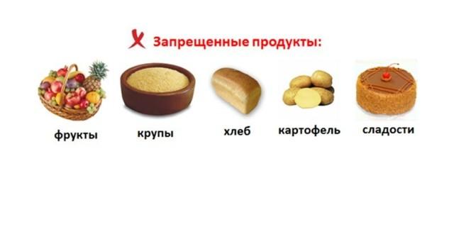 Исключить 5 Продуктов Чтобы Похудеть.