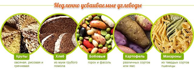 Правильное здоровое питание для похудения, меню и продукты питания полезные для похудения