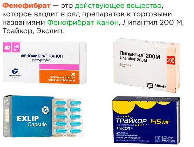 Таблетки Фенофибрат: инструкция по применению, цена и отзывы