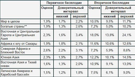 Каждая пятая семейная пара России – бесплодна