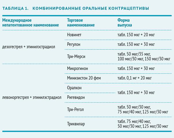 Противозачаточные таблетки: названия, цена, отзывы об оральных контрацептивах для женщин, побочные эффекты