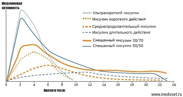 Инсулин: цена, отзывы, правила и техника введения, виды, инструкция по применению