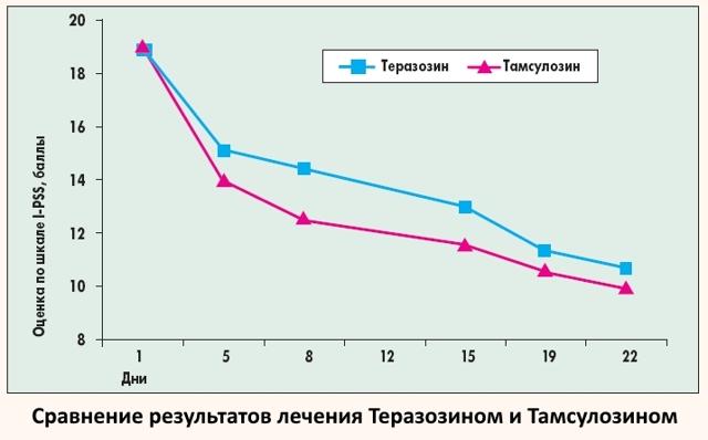 Таблетки Теразозин: инструкция по применению, цена и отзывы