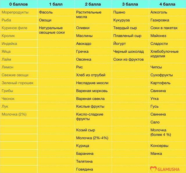 Метаболическая диета: отзывы и результаты, меню для запуска обмена веществ