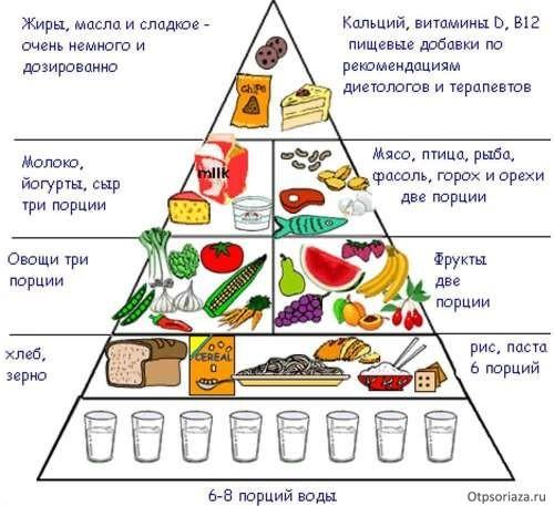 Строго Диета На Псориазе. Битва 10 диет при псориазе: выбираем эффективные и полезные