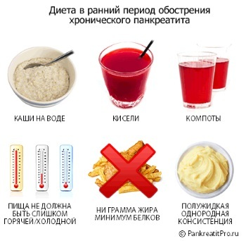 Диета при панкреатите поджелудочной железы: симптомы воспаления, меню питания, рецепты