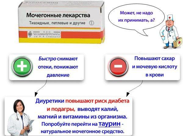 Спиронолактон: инструкция по применению, цена, отзывы и аналоги