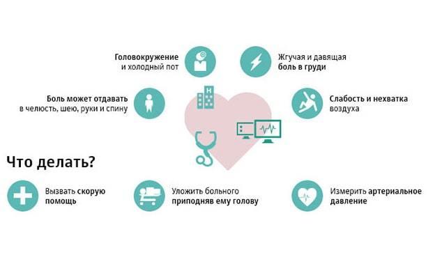 Предынфарктное состояние: симптомы и признаки у женщин и мужчин, что делать, лечение