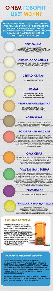 Окрашивание мочи в необычный цвет - причины и методы лечения