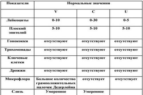 Мазок из уретры у мужчин: на флору и инфекции