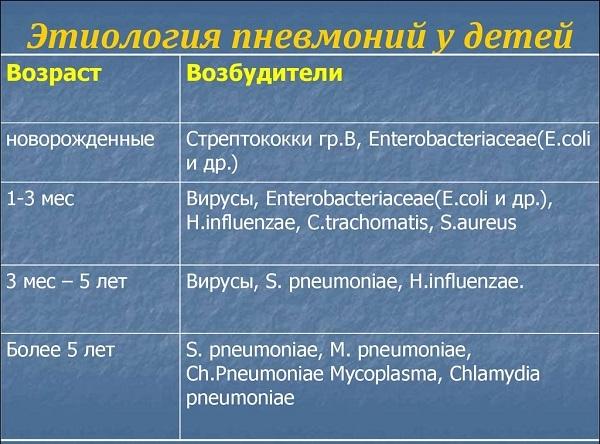 Симптомы пневмонии у детей в 2 года: причины и механизм развития