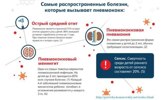 Прививка от пневмонии детям и побочные эффекты от нее