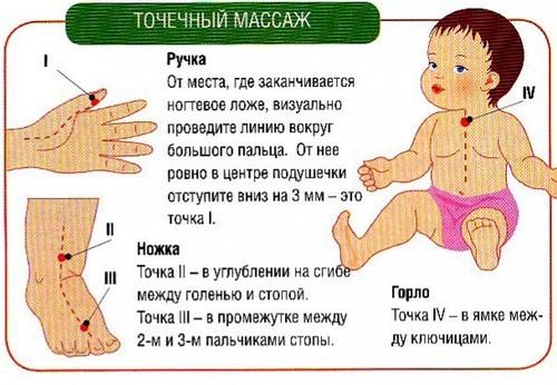 Массаж при бронхите у детей: приемы, техника и противопоказания