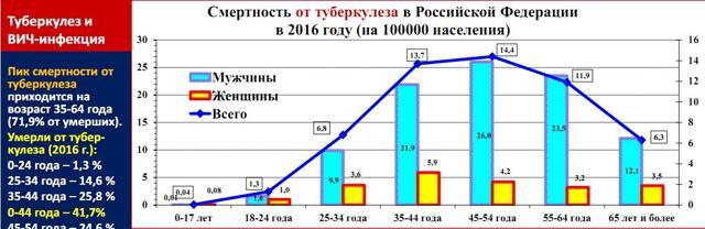 Туберкулез в России: статистика заболеваемости туберкулезом по регионам России